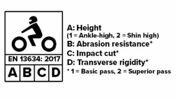 EN13634-rated-micramoto